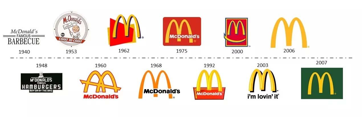 История логотипа Макдоналдс