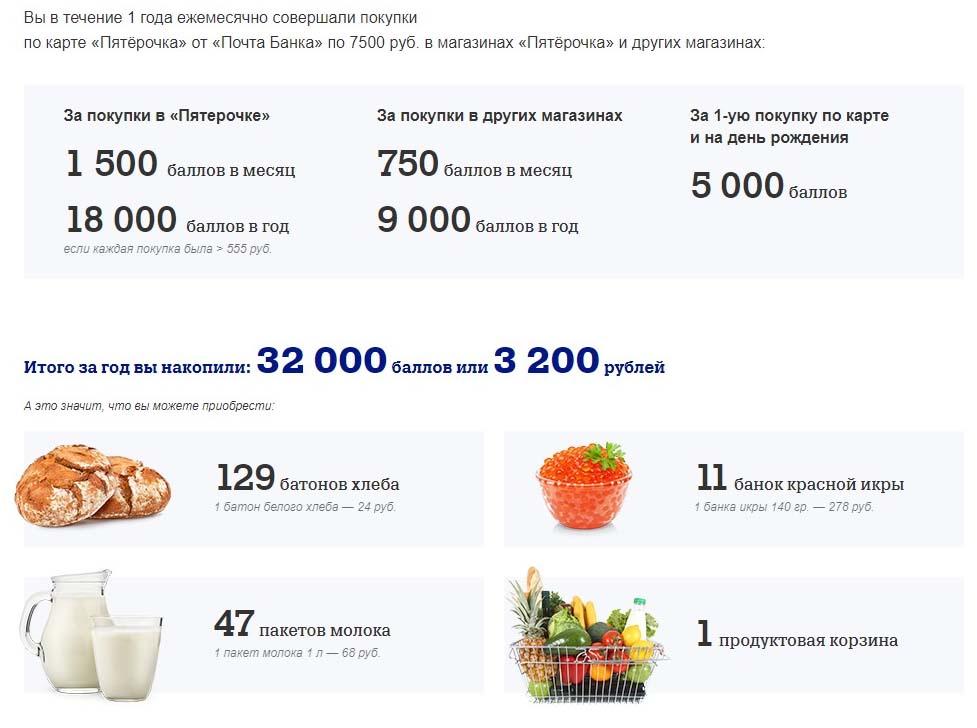 Пример экономии на продуктах